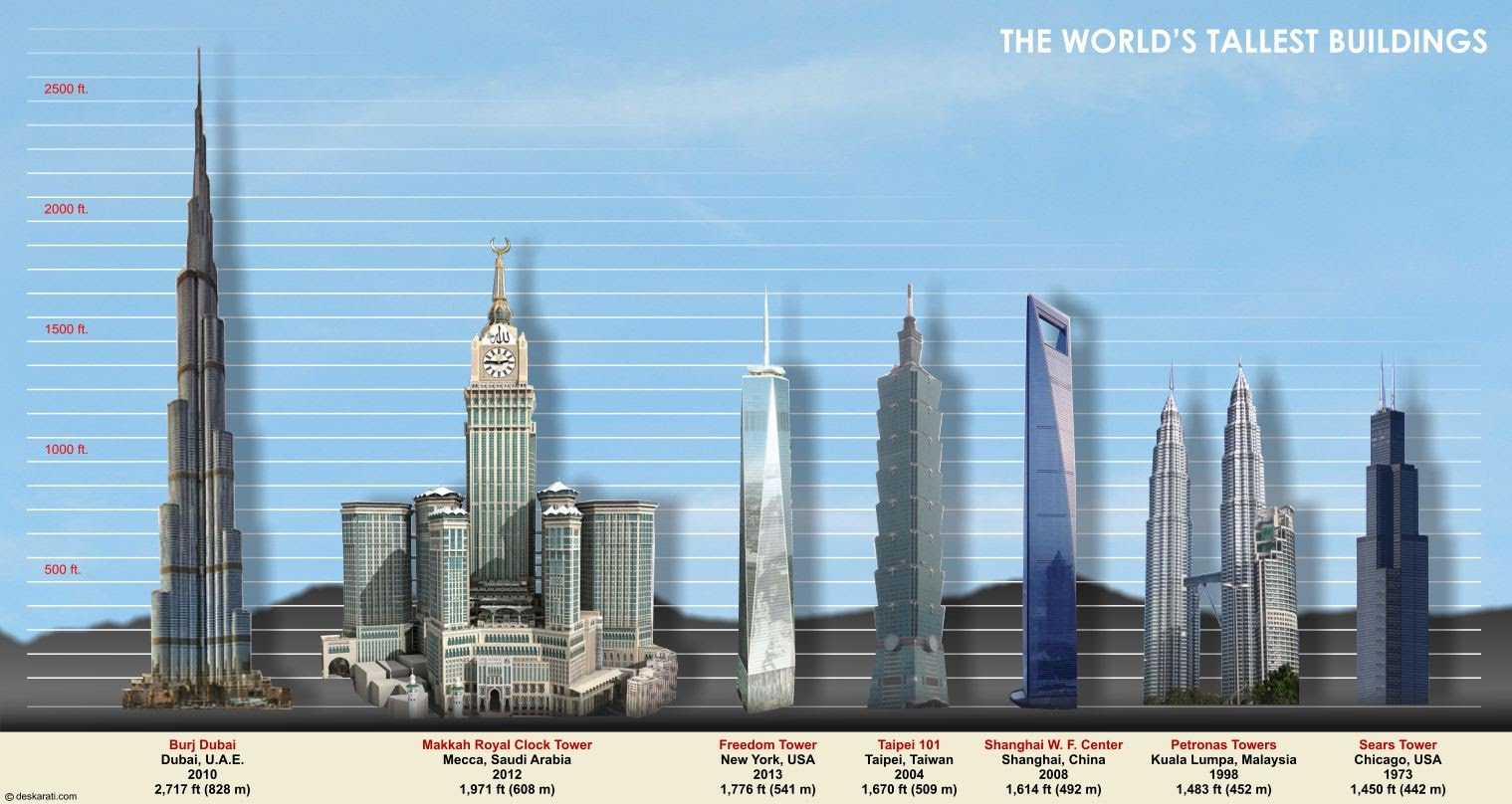 Drawn bulding  tall building 15 buildings Top tallest the