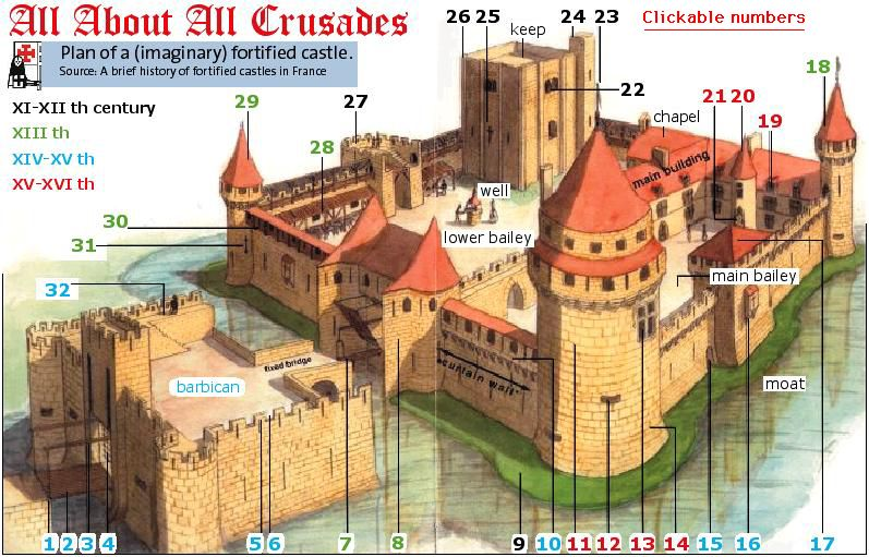 Drawn castle loophole GLOSSARY Edit CASTLE OF powered
