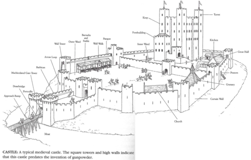 Drawn castle parapet wall Castle Anatomy Kitchens wall A