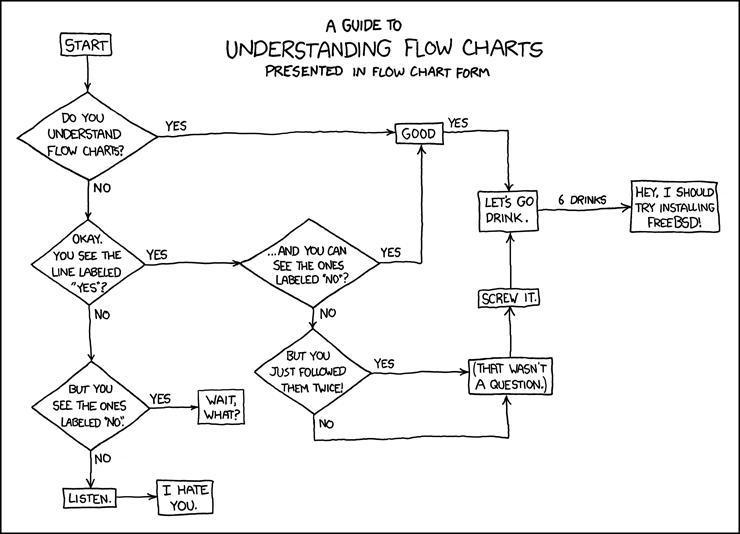 Drawn comics flow chart Charts Flow Charts xkcd: Flow