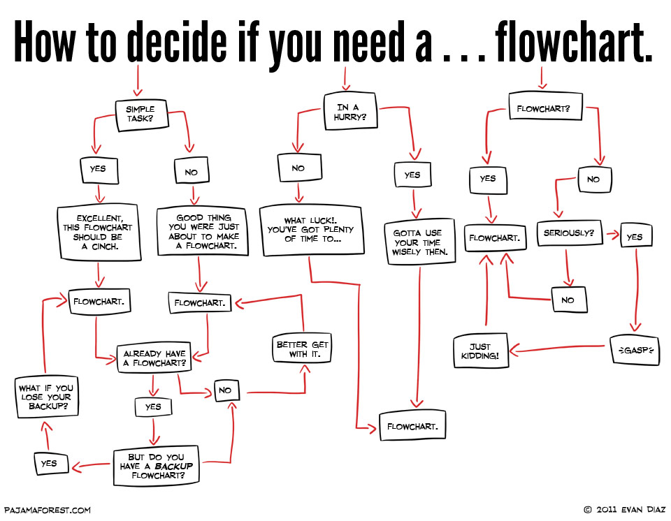 Drawn comics flow chart You stories Need Need To