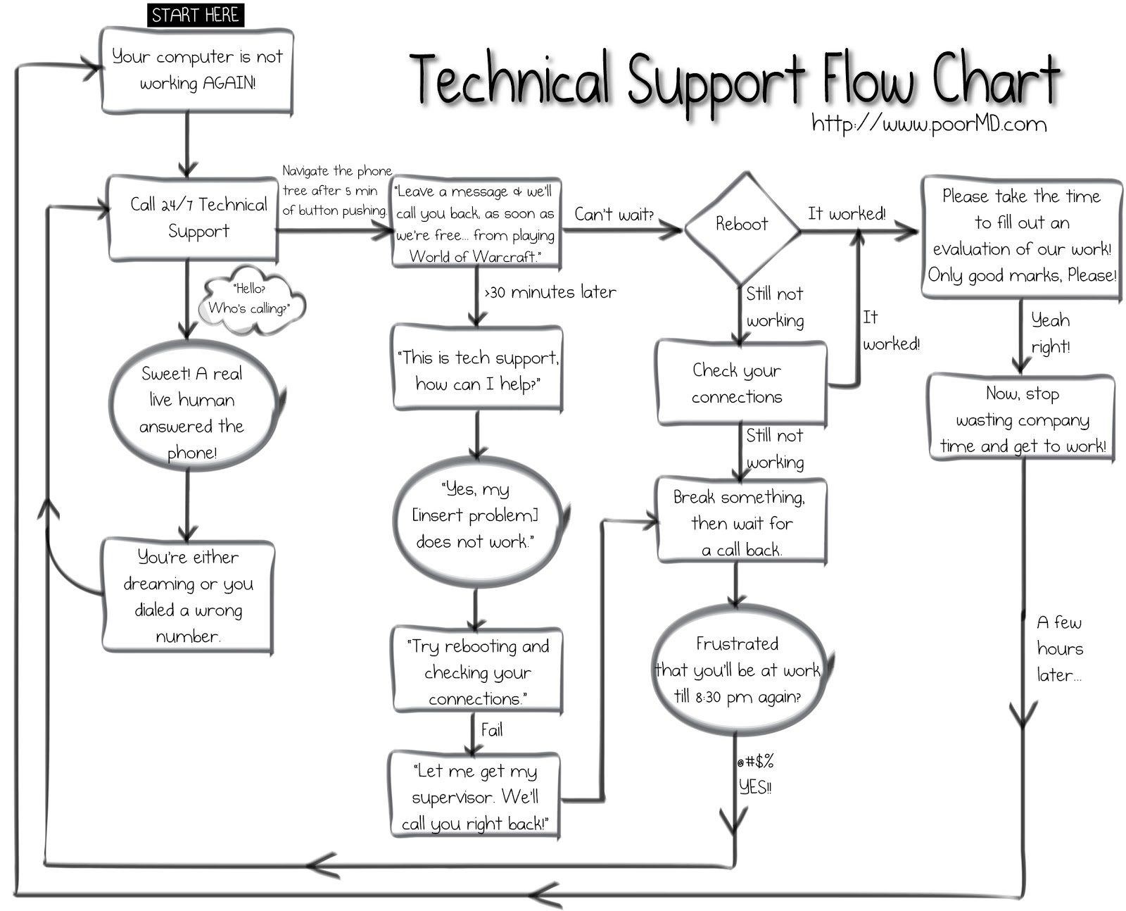 Drawn comics flow chart MD: Support Support Chart Technical