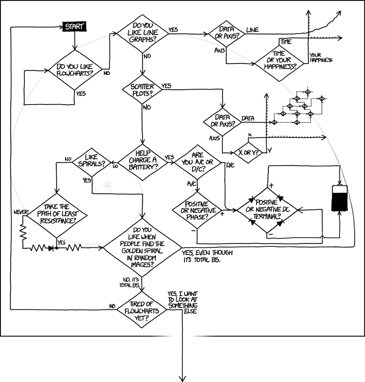 Drawn comics flow chart Spiral Flowcharts it overlay Whoa