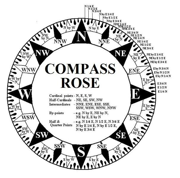 Drawn compass naval Direction  Reading Wind
