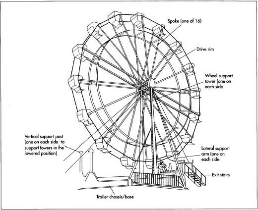 Drawn ferris wheel Is A ferris used wheel