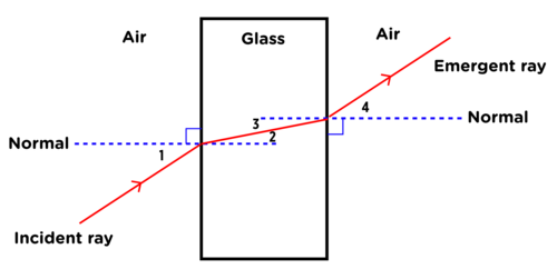 Drawn glasses And normal the the incident