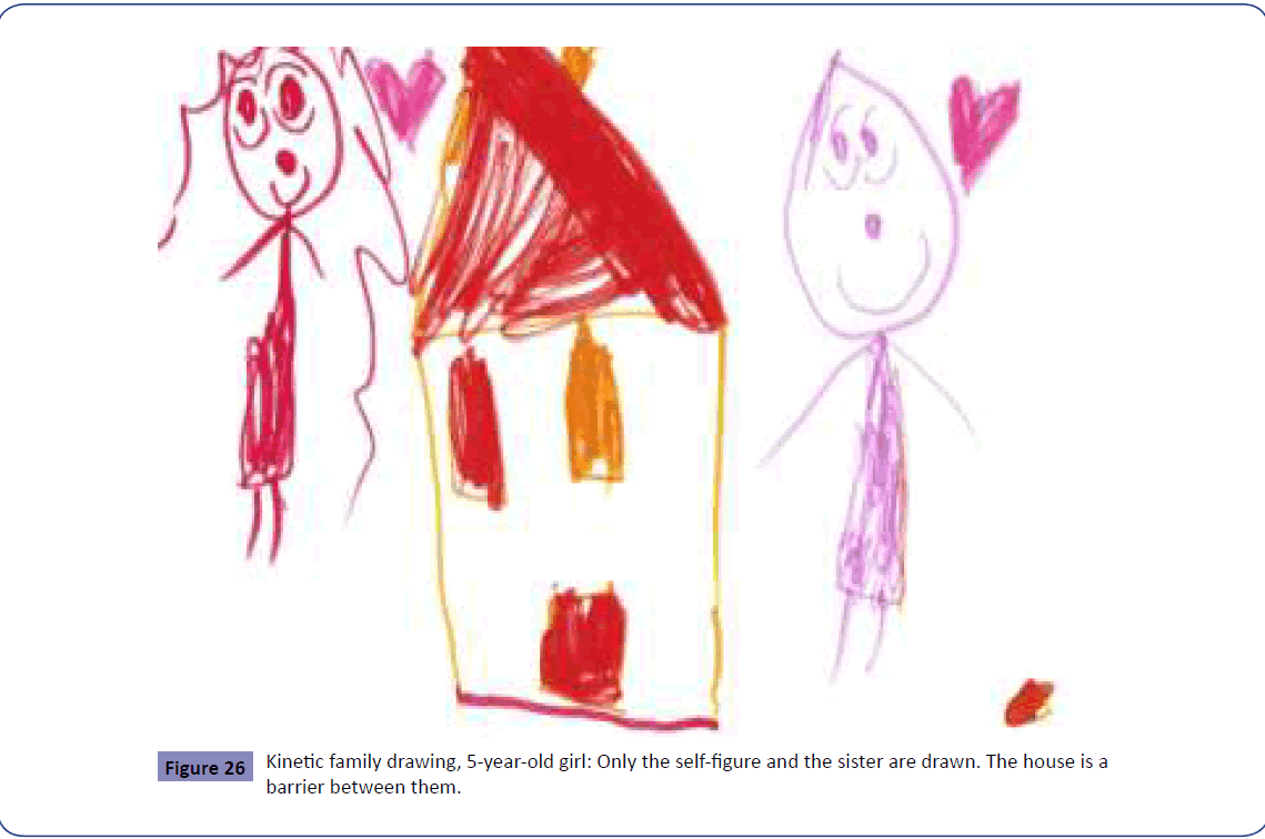 Drawn house The developmental Drawings Childrenâ Families