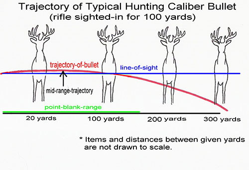 Drawn hunting long gun Is short at 220 range
