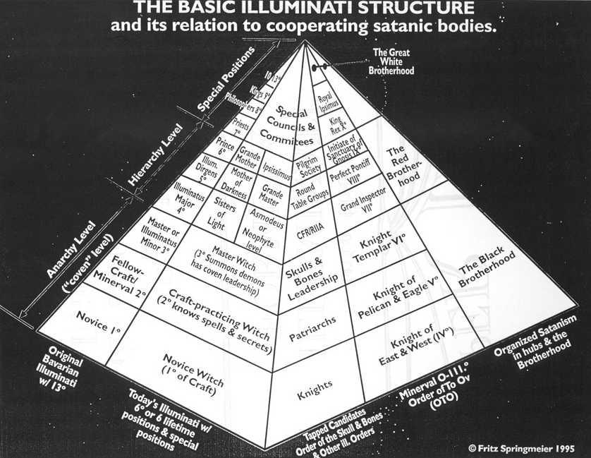 Drawn illuminati washington monument D Washington   Satanic