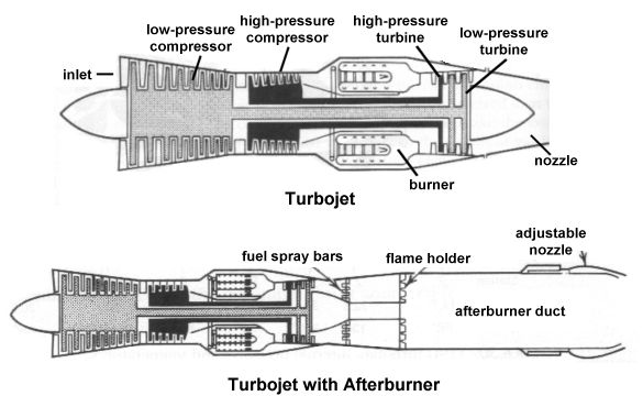 Drawn jet simple Afterburner Us an Types of