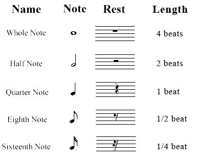 Drawn music notes all music Music Pinterest Types notes: :