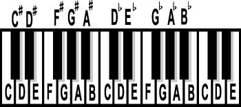 Drawn music notes key  jpg keyboard Wikibooks names