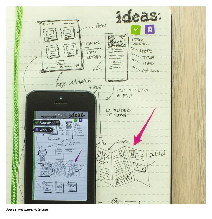 Drawn notebook high tech Moleskine on Large Evernote 20+