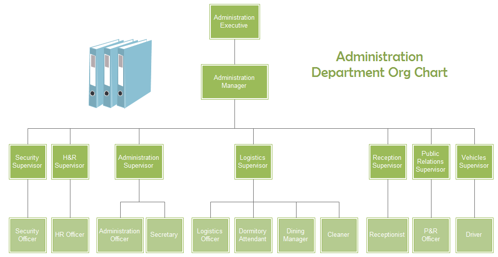 Drawn office admin office Org Examples department administration Charting