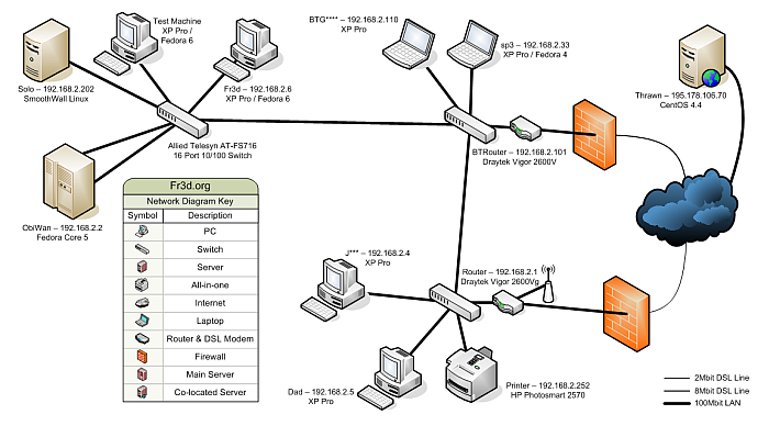 Drawn office office network To Free a Free Diagram