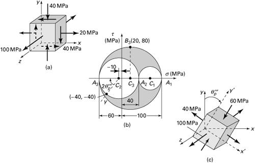 Drawn office principal Dimensions Three Advanced Elasticity: Materials
