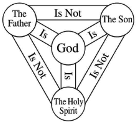 Drawn office psychologist Pinterest symbol denotes Trinity As