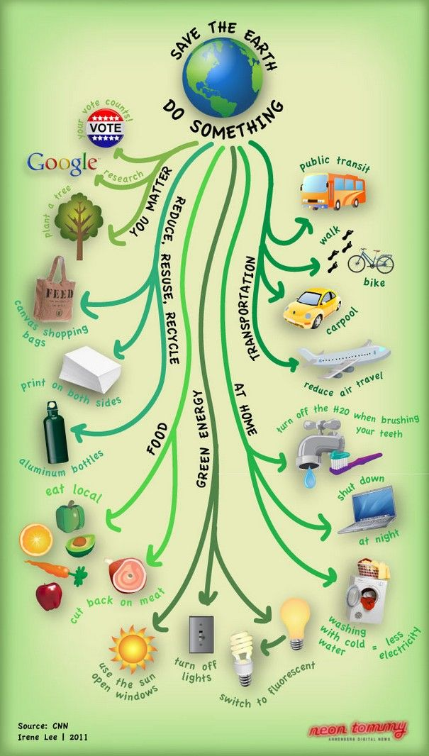Drawn park go green Posters all More best ideas
