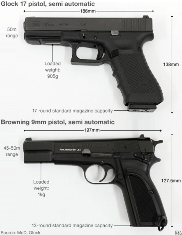 Drawn pistol glock 17 News replace BBC forces pistol