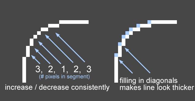 Drawn pixel art advanced Number Jesse When Blog artist