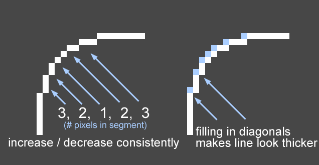Drawn pixel art game developer Consistently  I'll or art