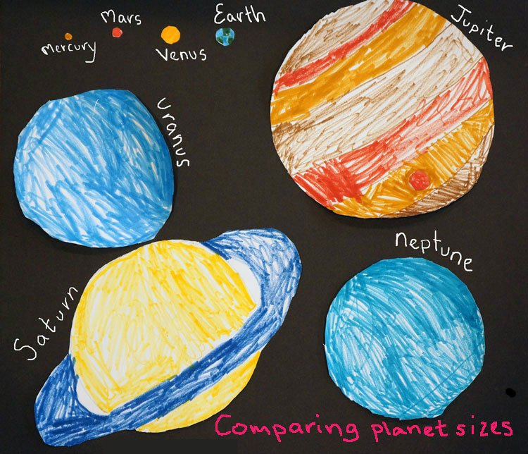 Drawn planets kid Planet sizes can free