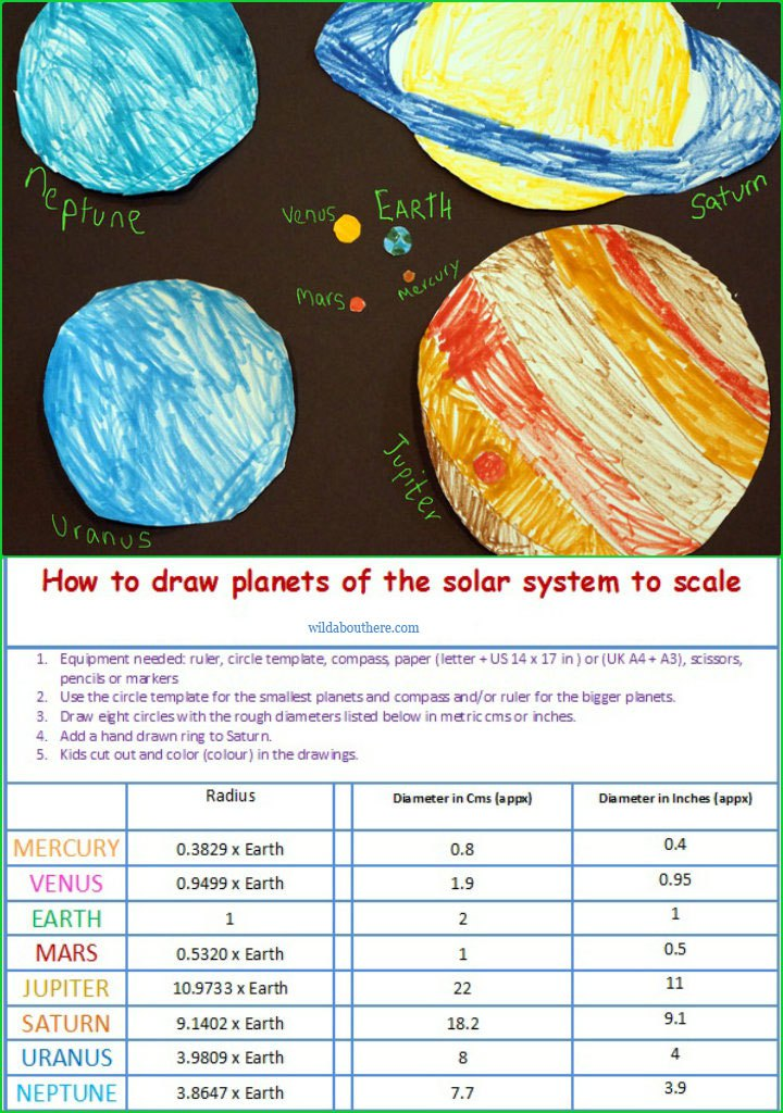 Drawn planets kid System to in plus How