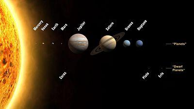 Drawn planets labeled New World Solar Encyclopedia solar