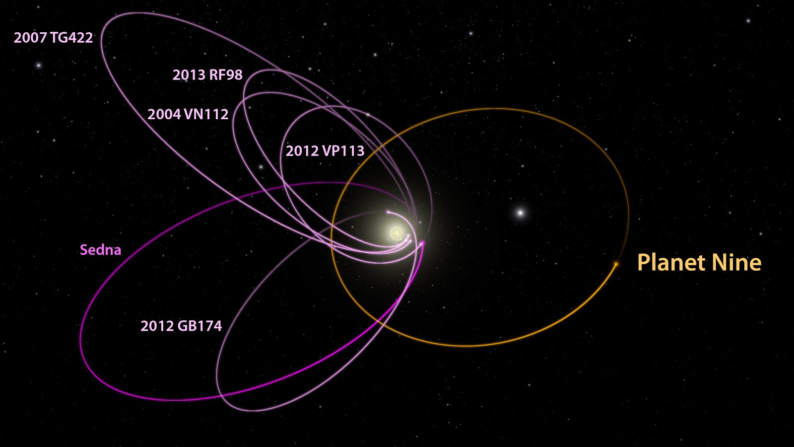 Drawn planets labeled Outer solar  in system