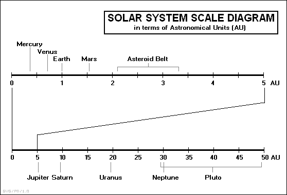 Drawn planets sun system Distances The to Home Planetary