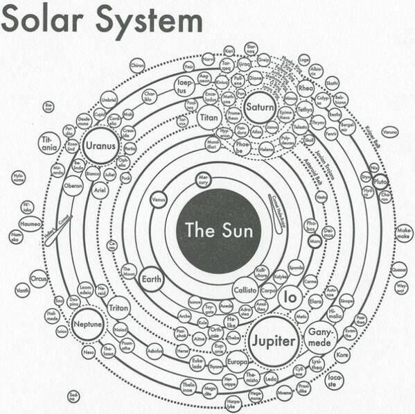 Drawn planets sun system Solar planet an moons including