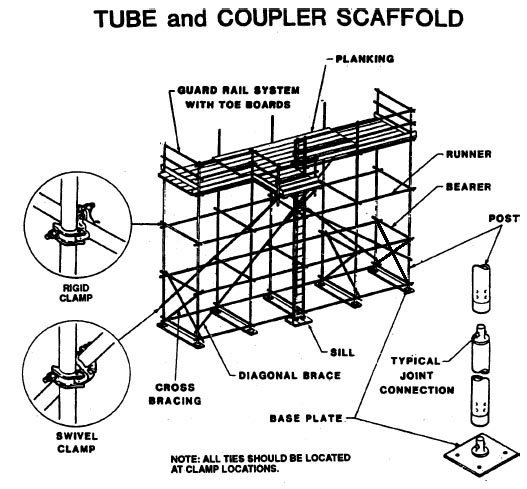 Drawn planks industrial Scaffold with in Industry problems