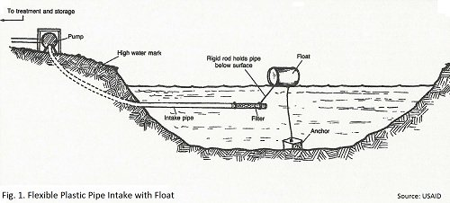 Drawn pond Intake Water The float the