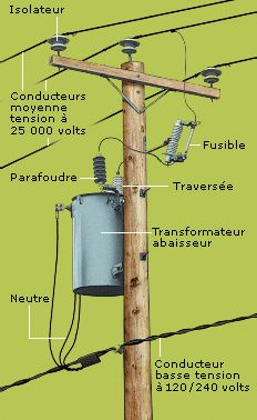 Drawn power line electric post Of Find and on