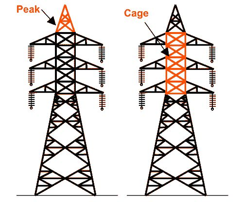 Drawn power line electric tower Ideas a transmission Peak Lamp