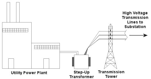 Drawn power line electrical transformer Goes the Blog a Expert