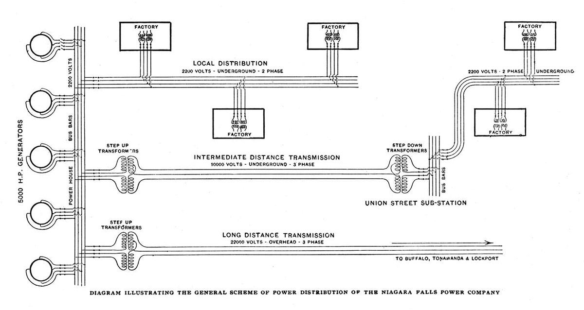 Drawn power line electrical transformer The at distributed General of