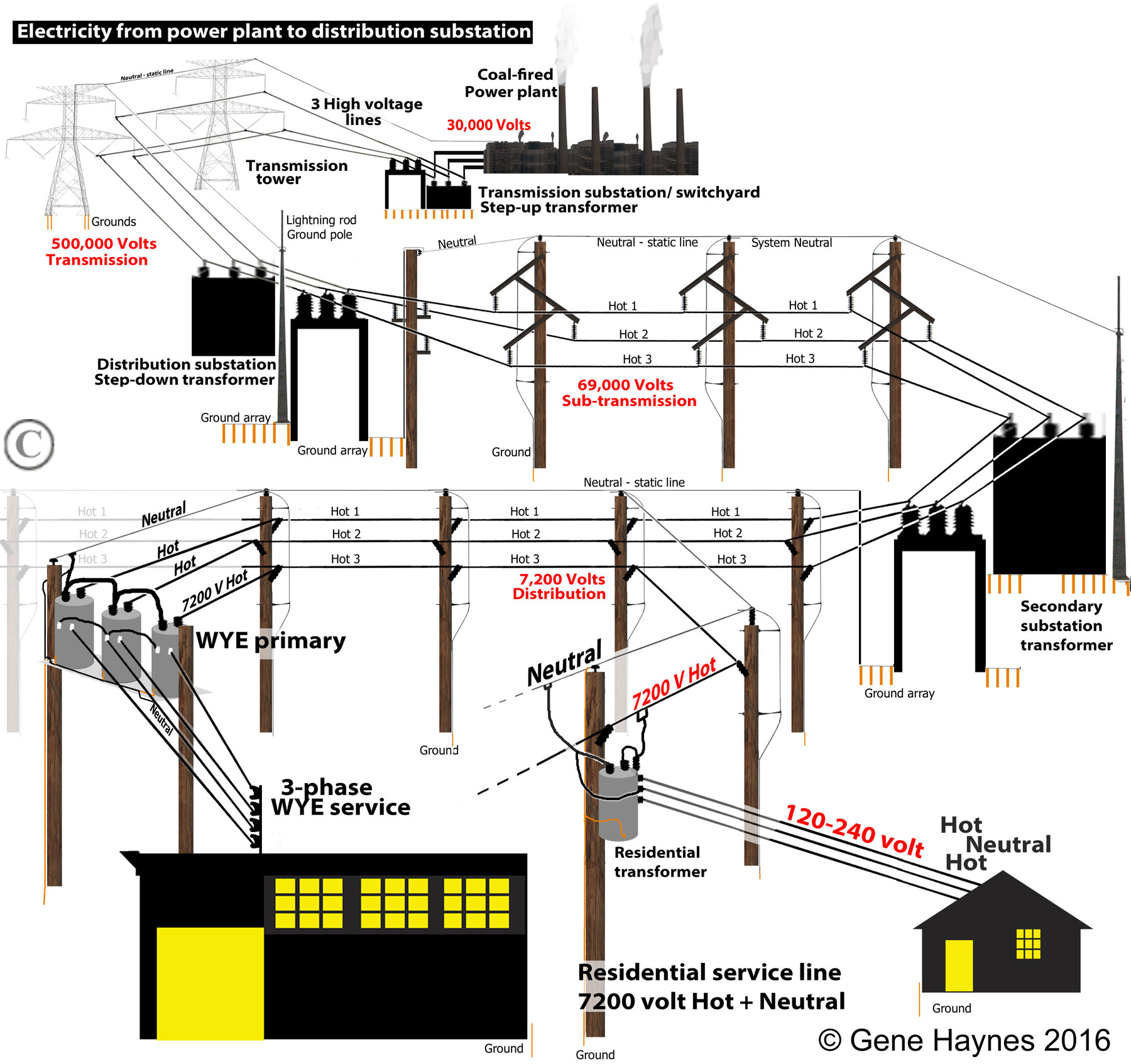Drawn power line electrical transformer Phase What household electric about