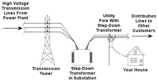Drawn power line electrical transformer Expert Transformer Engineering Step Down