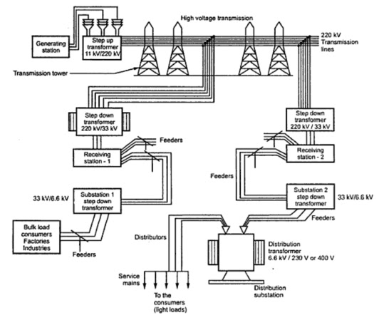 Drawn power line transmission line KBREEE: Introduction Generation  Power