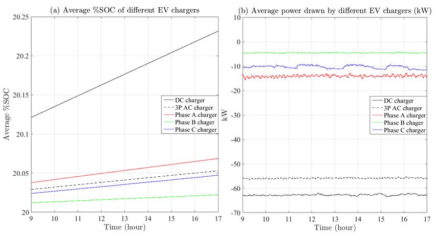Drawn profile different Average EV  EV types