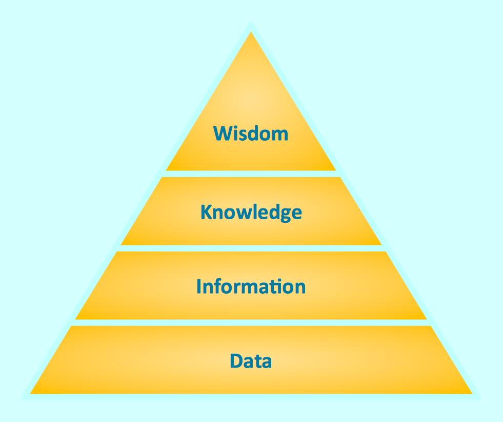 Drawn pyramid basic Knowledge Triangle Diagram Diagram Triangle