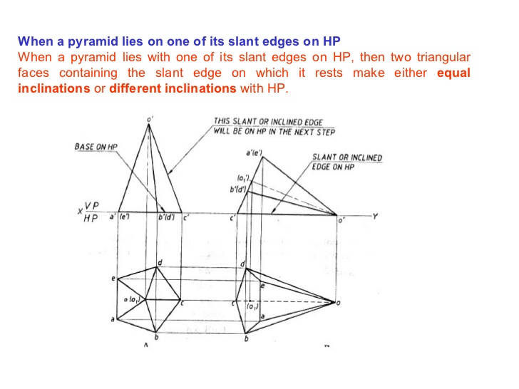 Drawn pyramid circular When solids 36 of a
