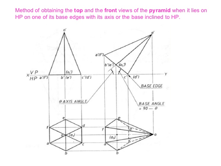Drawn pyramid circular Projections 31 of solids
