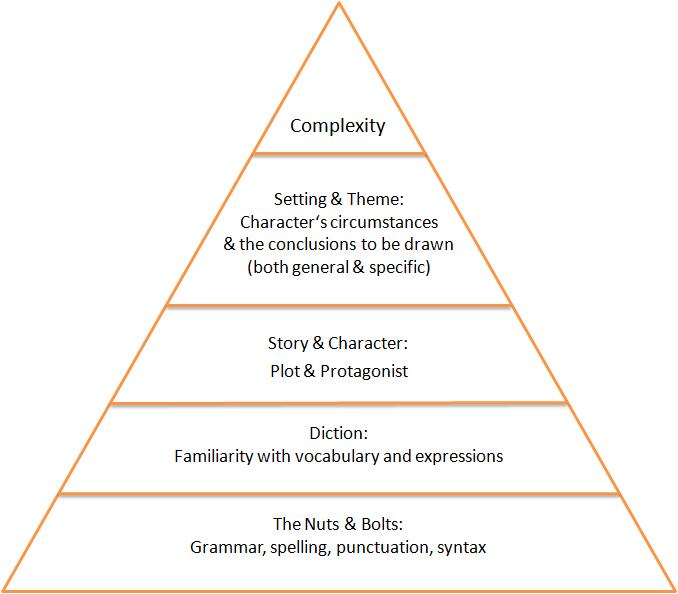 Drawn pyramid easy Writing Pyramid Huesler Stephanie Pyramid