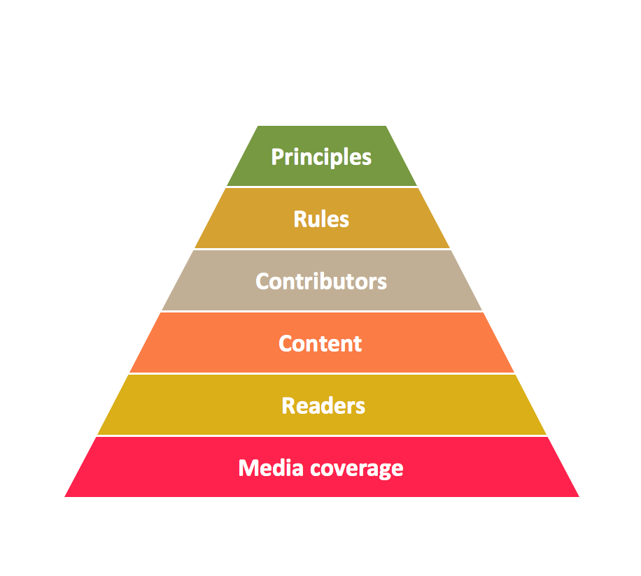 Drawn pyramid easy Process pyramid Of Diagrams