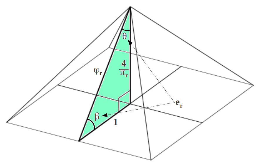 Drawn pyramid mathematical The Geometry 2: numbers Pyramid