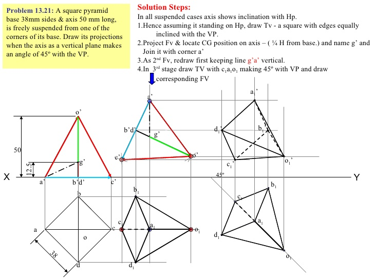 Drawn pyramid solid B1; c b Projection c1