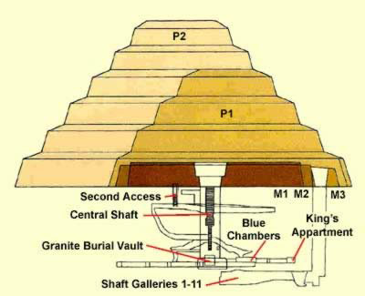 Drawn pyramid step pyramid Step  the P1 Djoser: