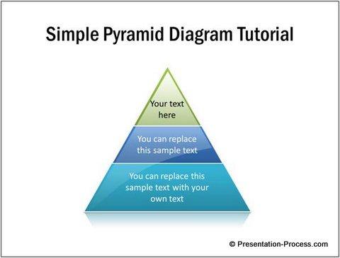 Drawn pyramid three Side boxes and diagram Pyramid